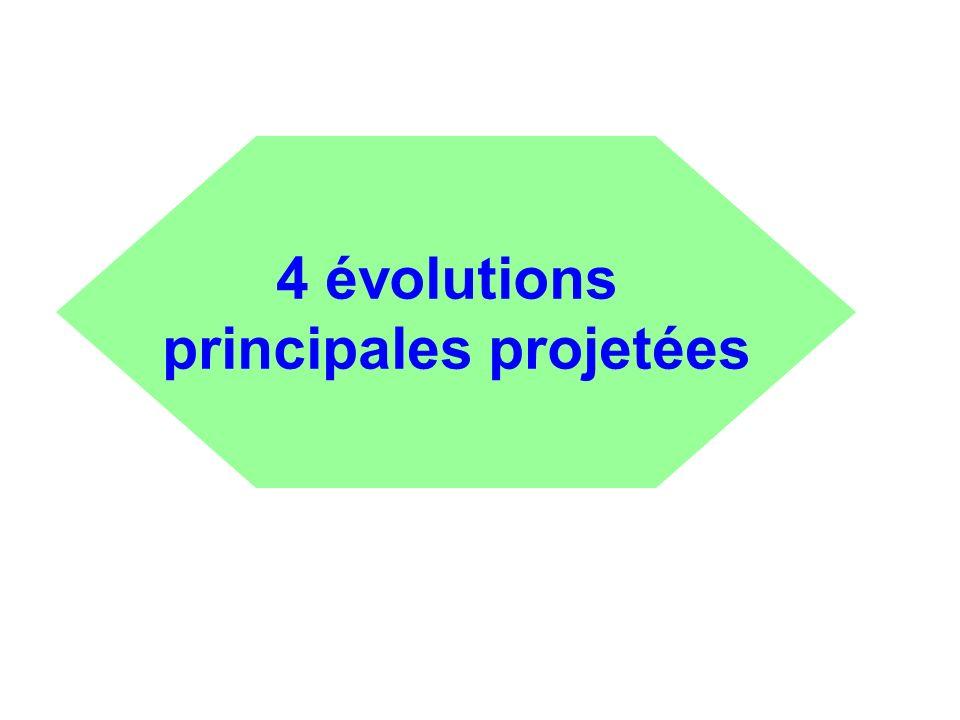 4 évolutions principales projetées