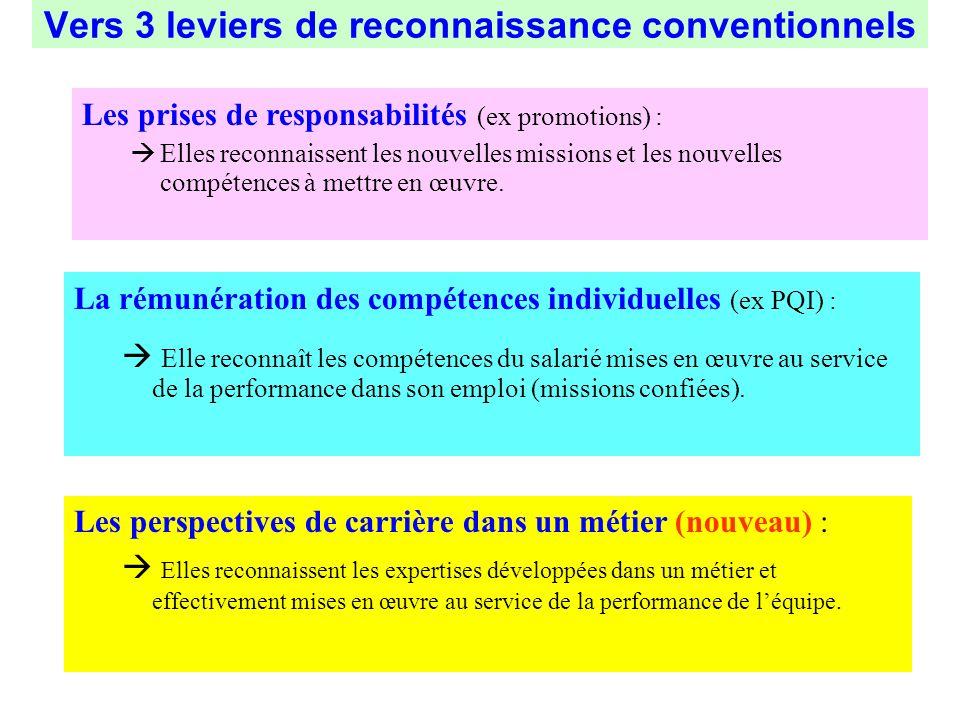 Vers 3 leviers de reconnaissance conventionnels