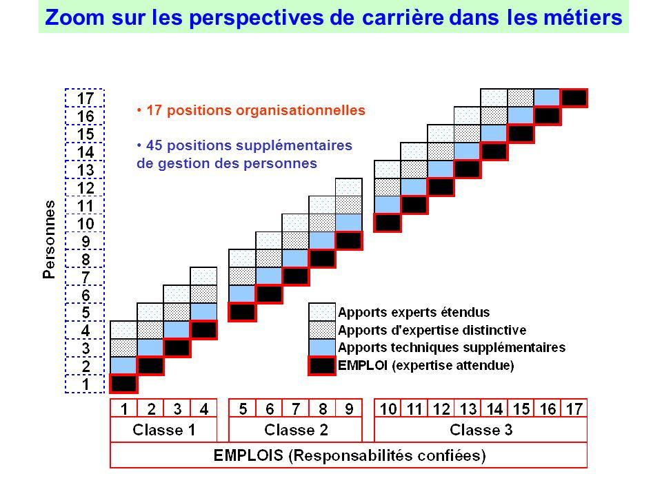 Zoom sur les perspectives de carrière dans les métiers