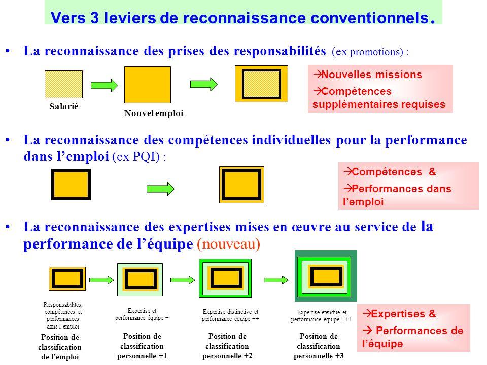 Vers 3 leviers de reconnaissance conventionnels.