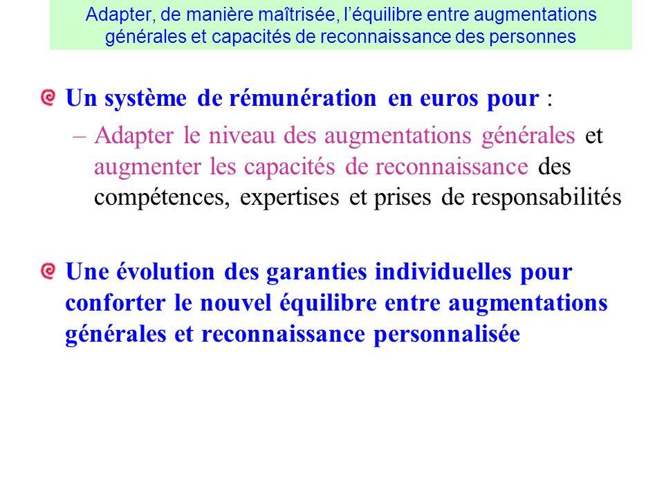 Un système de rémunération en euros pour :