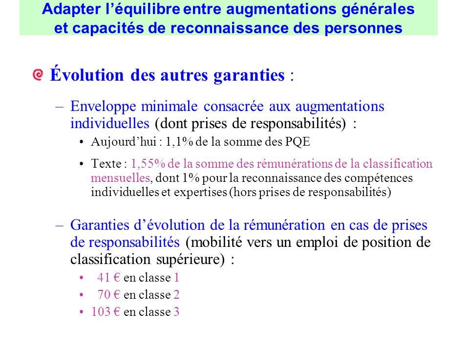 Évolution des autres garanties :