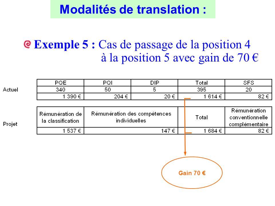 Modalités de translation :