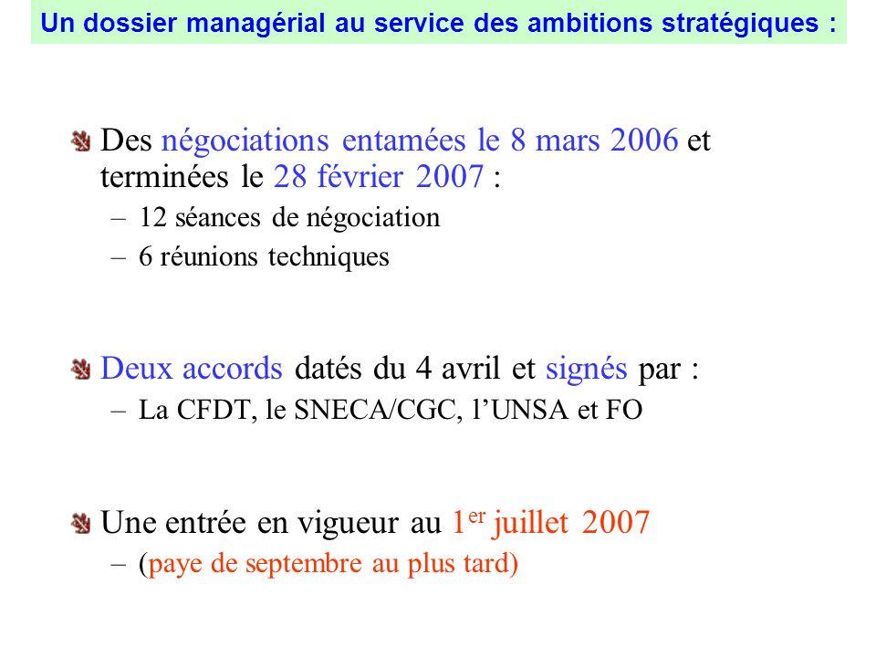 Un dossier managérial au service des ambitions stratégiques :