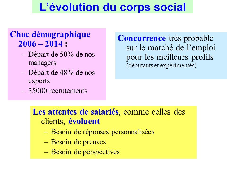 L'évolution du corps social