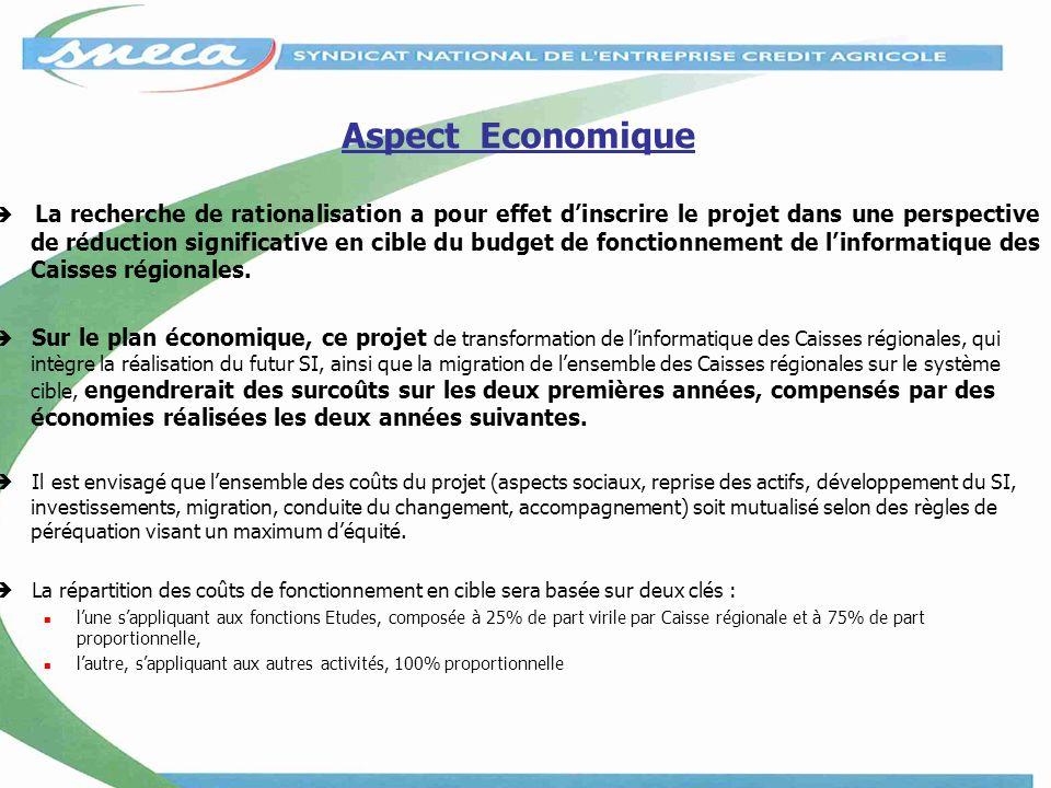 Aspect Economique