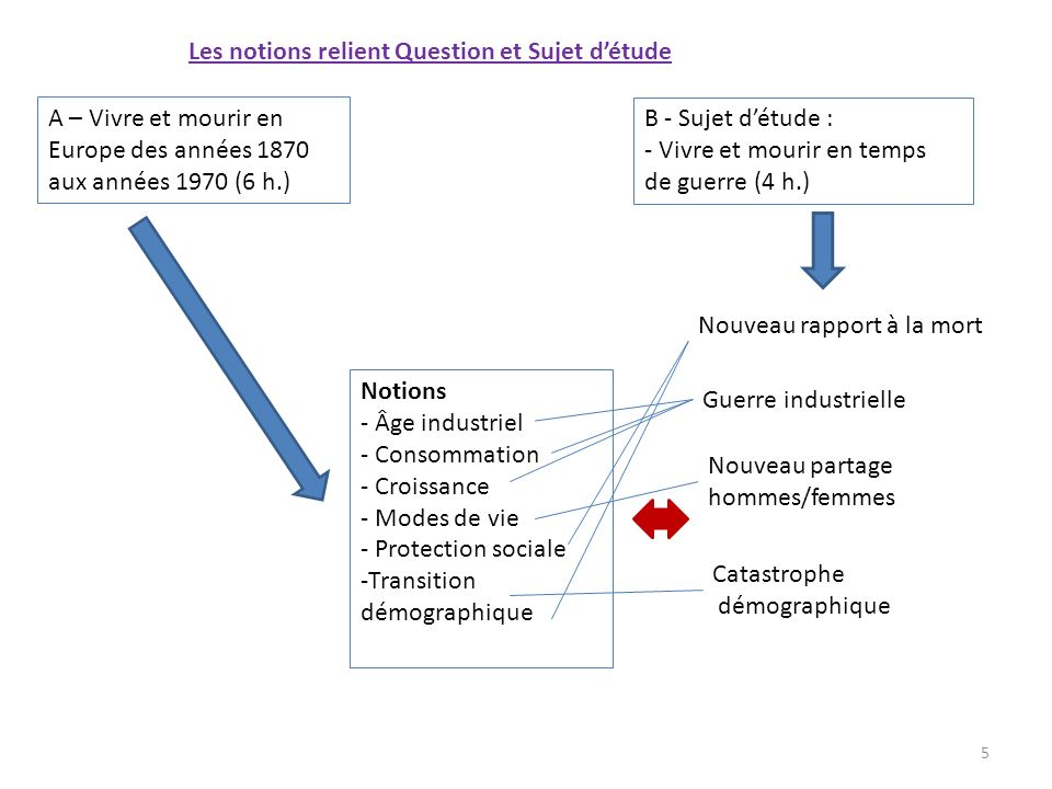 Les notions relient Question et Sujet d'étude