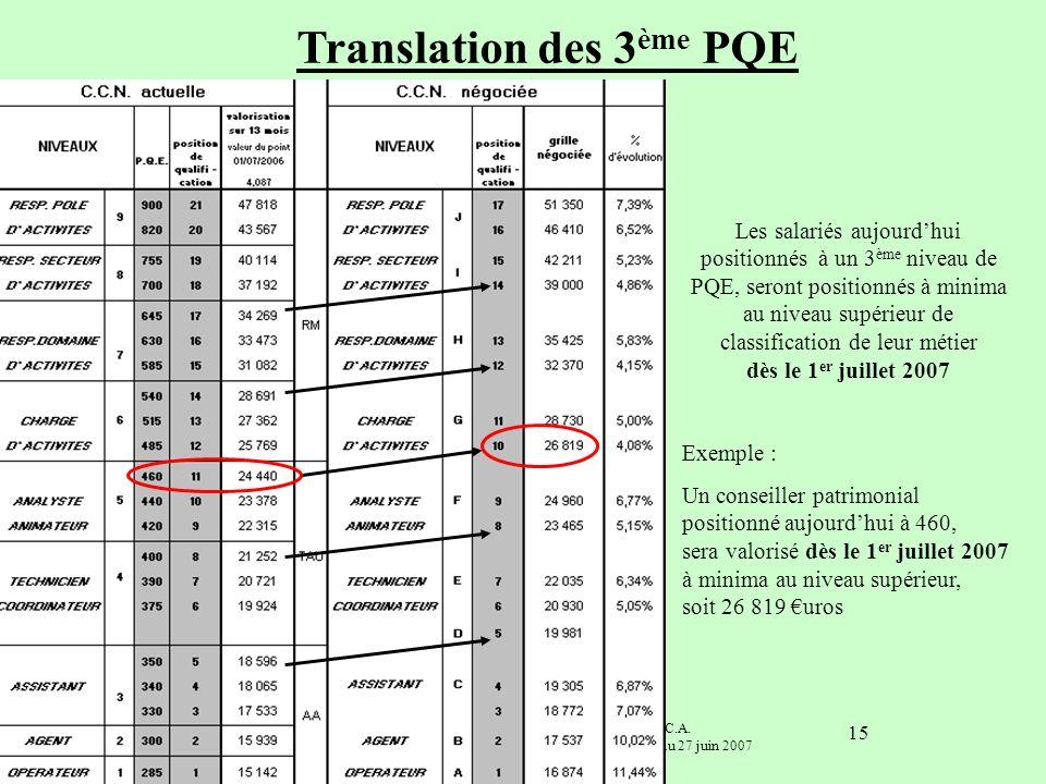 Translation des 3ème PQE