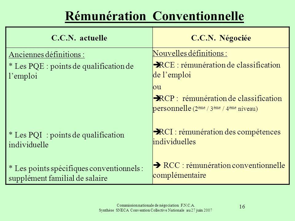 Rémunération Conventionnelle