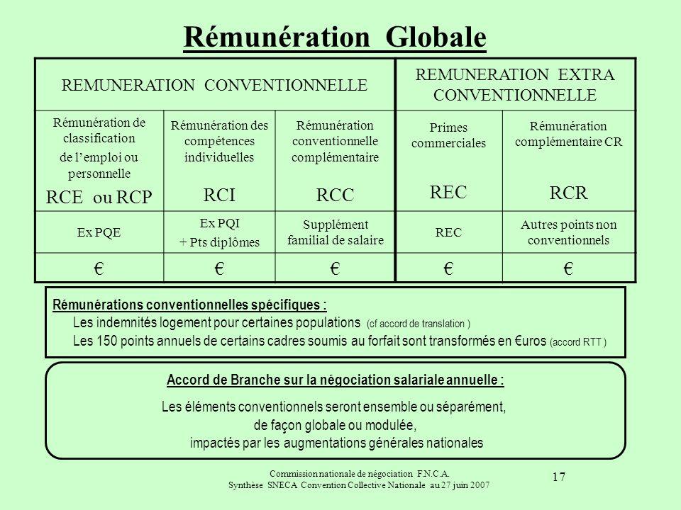 Accord de Branche sur la négociation salariale annuelle :