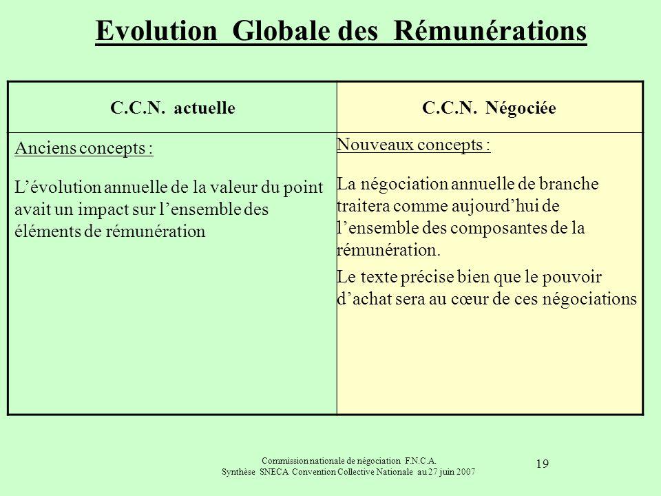 Evolution Globale des Rémunérations