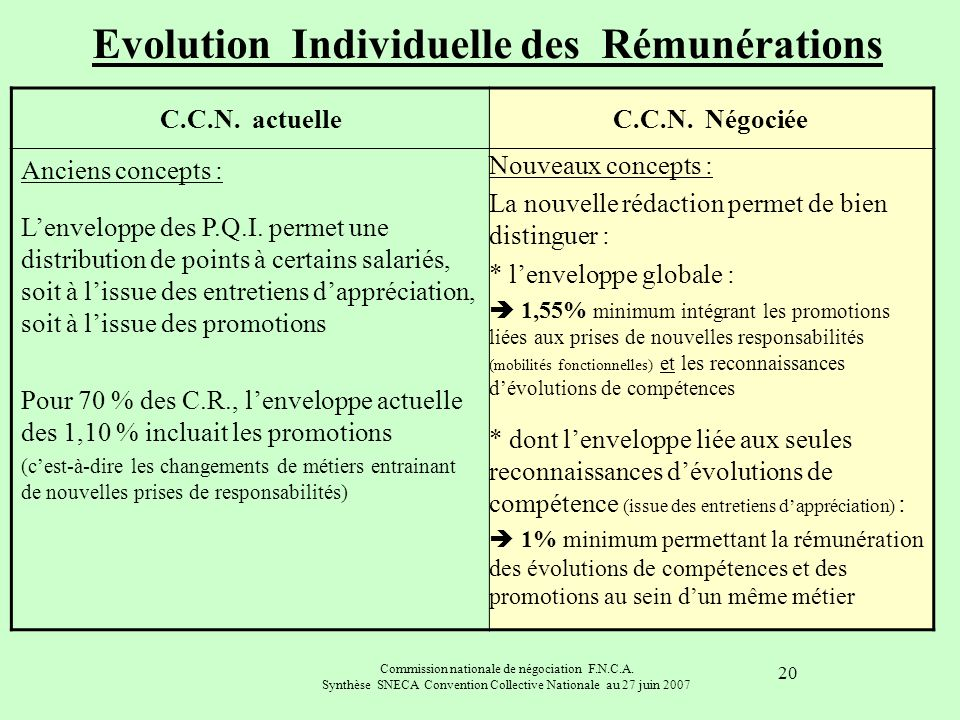 Evolution Individuelle des Rémunérations