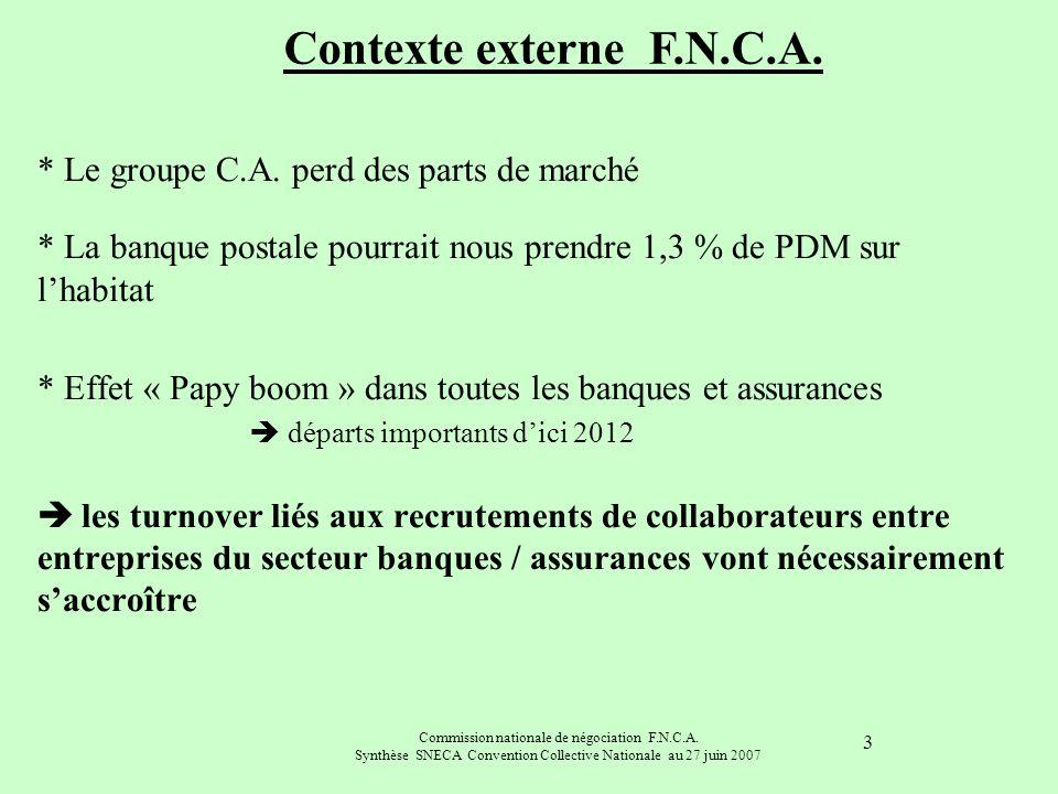 Contexte externe F.N.C.A.