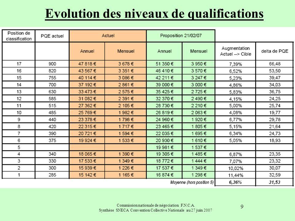 Evolution des niveaux de qualifications