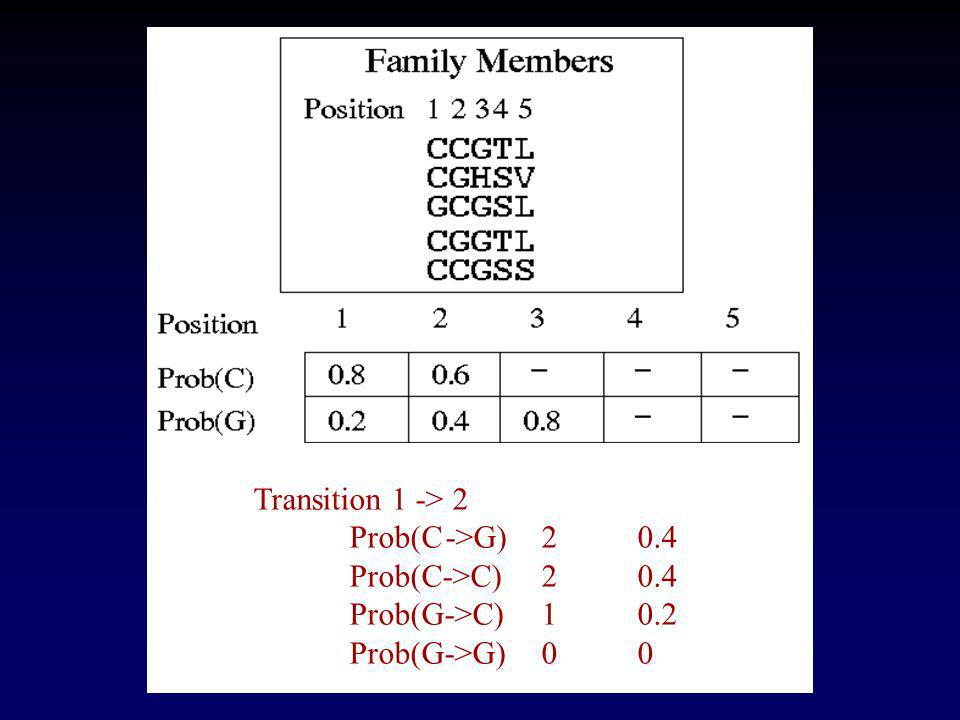 Transition 1 -> 2 Prob(C ->G) 2 0.4 Prob(C->C) 2 0.4 Prob(G->C) 1 0.2 Prob(G->G) 0 0