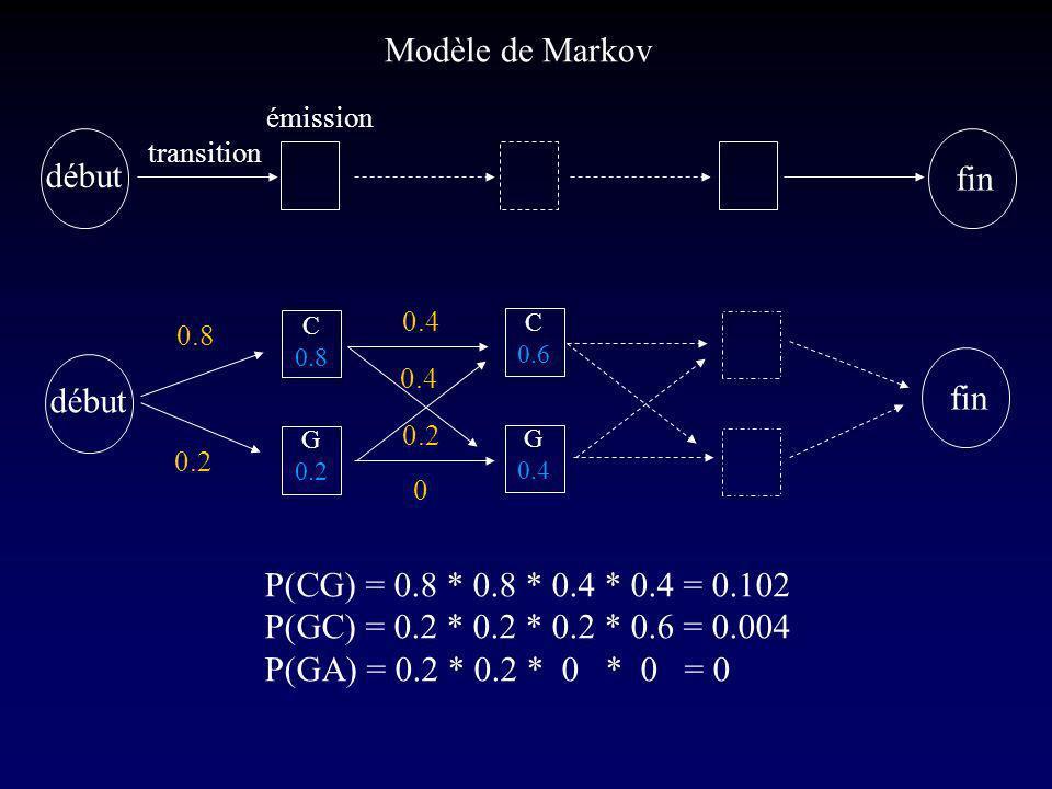 Modèle de Markov début fin début fin
