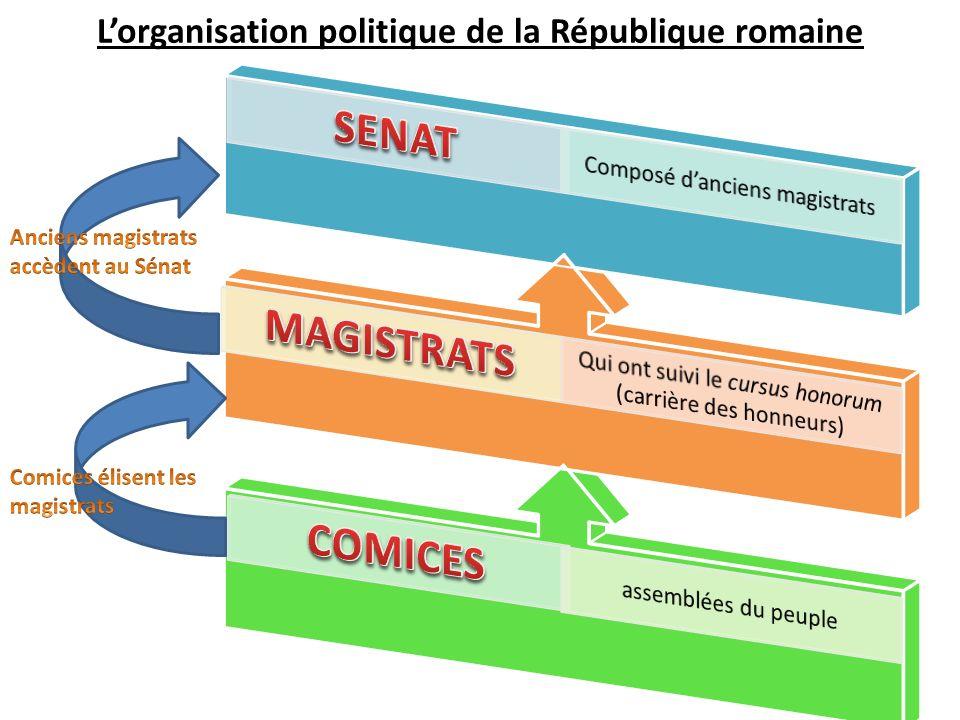 L'organisation politique de la République romaine