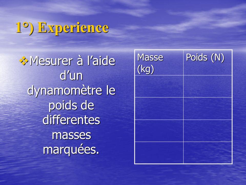 1°) Experience Masse (kg) Poids (N) Mesurer à l'aide d'un dynamomètre le poids de differentes masses marquées.
