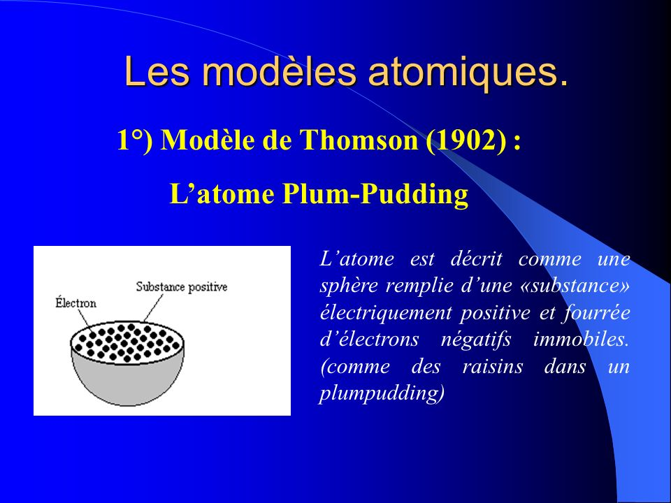 1°) Modèle de Thomson (1902) :