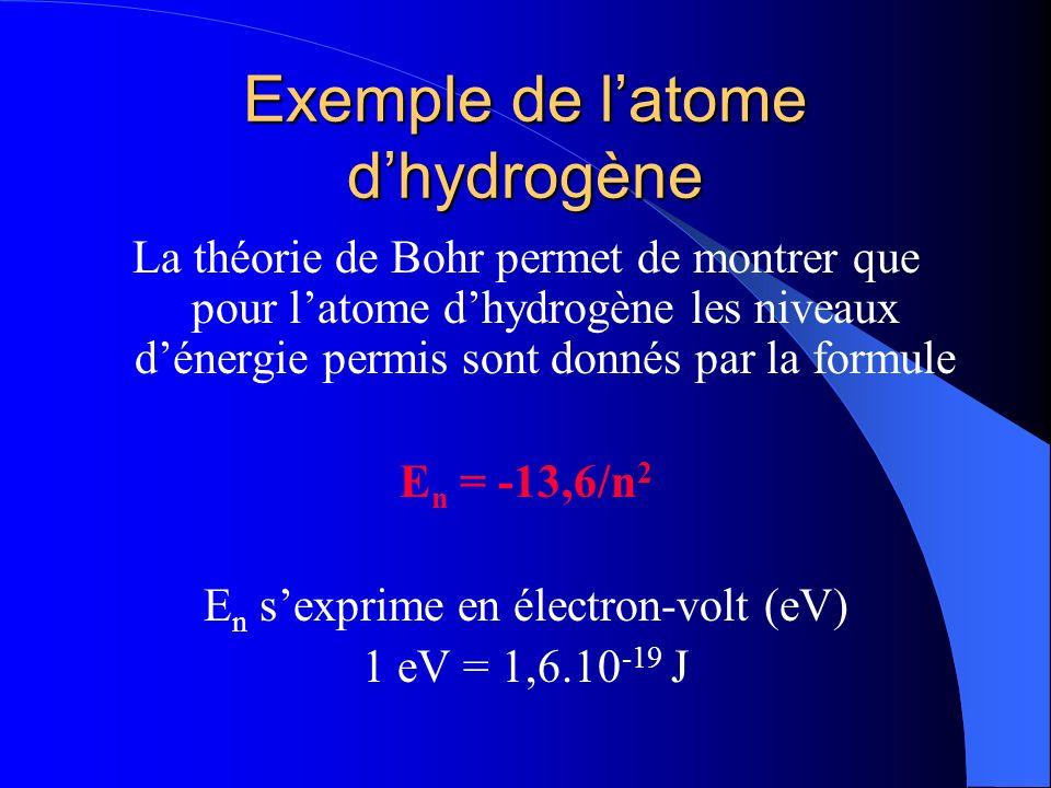 Exemple de l'atome d'hydrogène