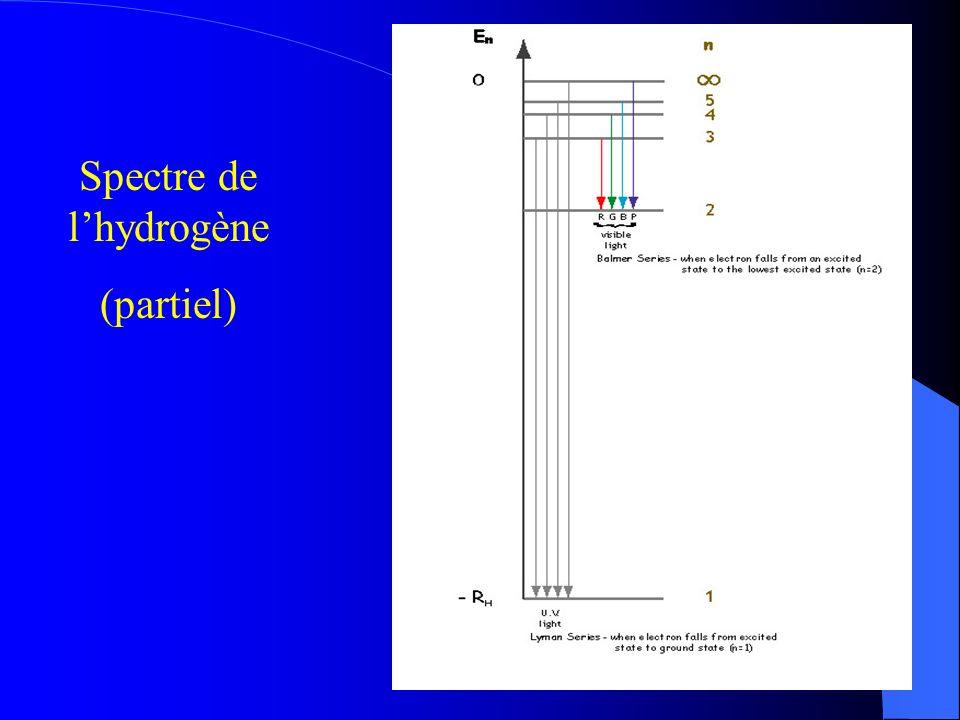 Spectre de l'hydrogène
