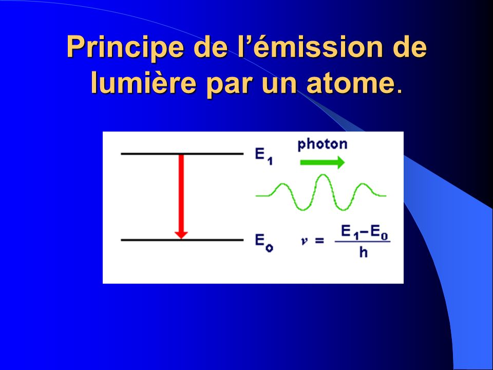 Principe de l'émission de lumière par un atome.