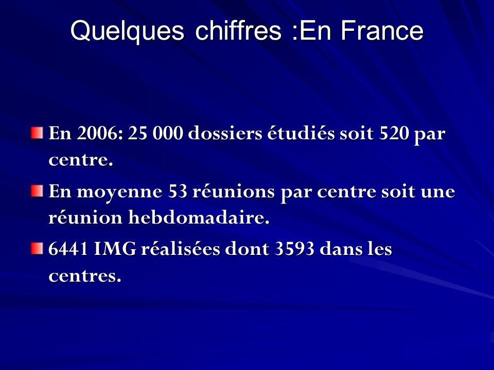 Quelques chiffres :En France