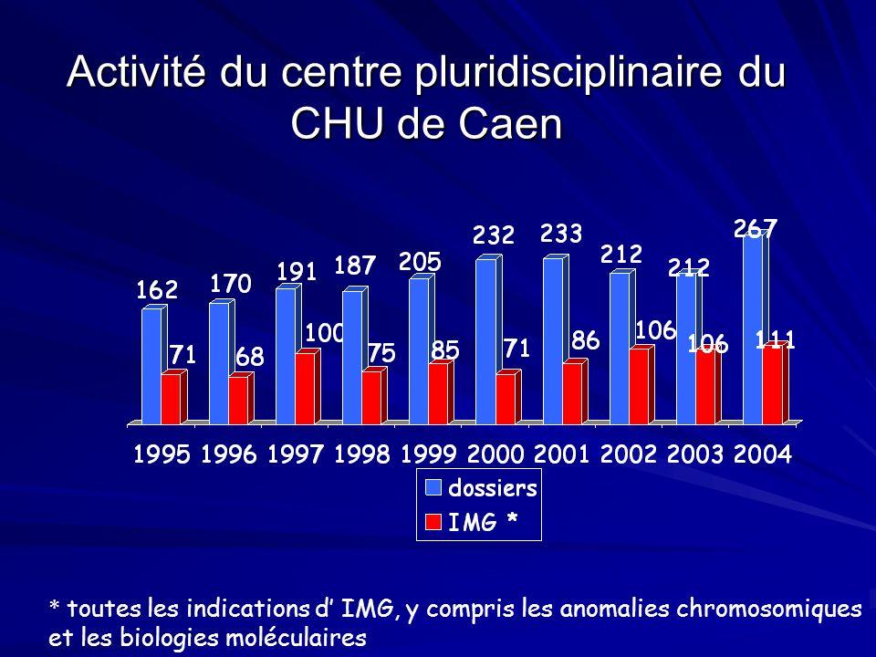 Activité du centre pluridisciplinaire du CHU de Caen