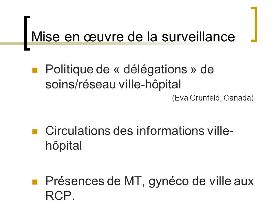 Mise en œuvre de la surveillance