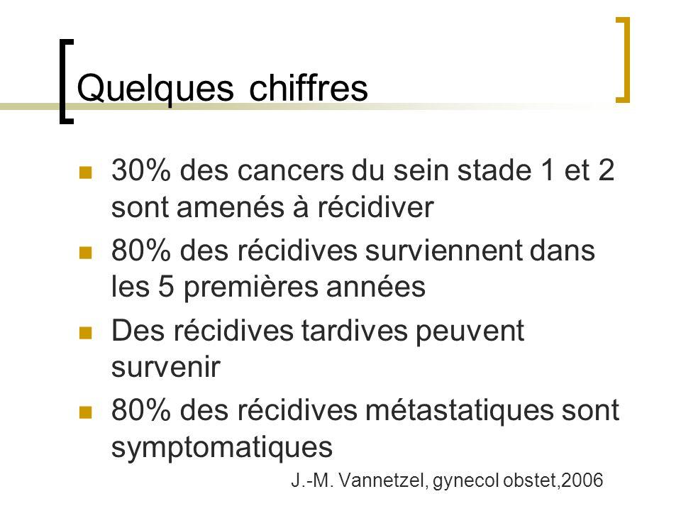 Quelques chiffres 30% des cancers du sein stade 1 et 2 sont amenés à récidiver. 80% des récidives surviennent dans les 5 premières années.