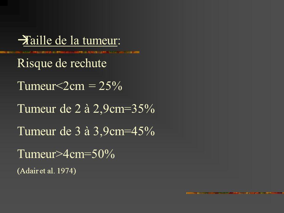 Taille de la tumeur: Risque de rechute Tumeur<2cm = 25%