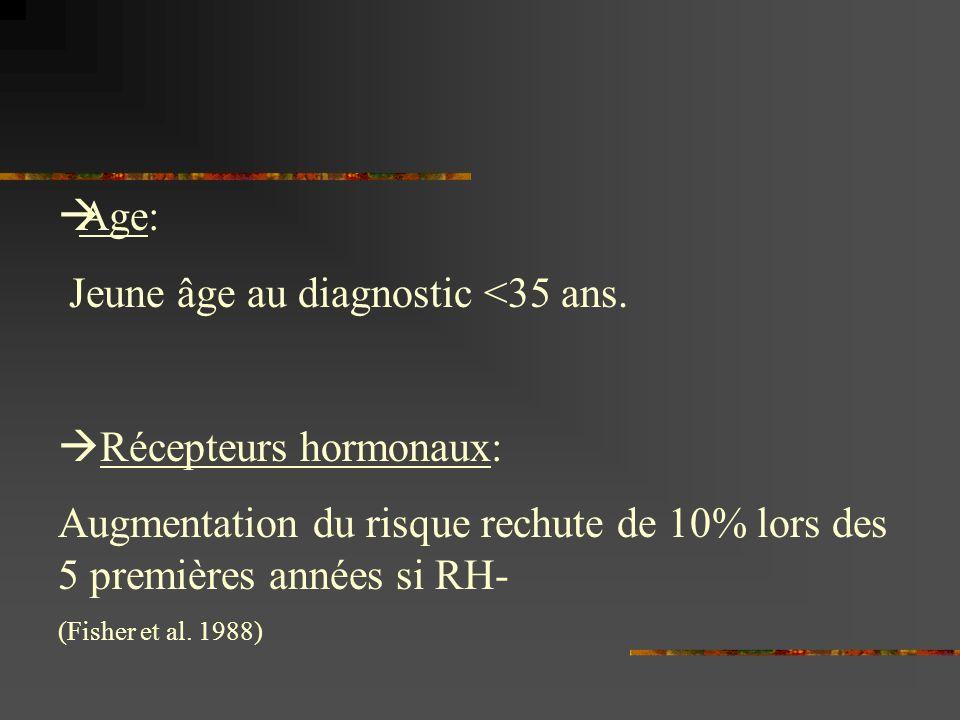 Jeune âge au diagnostic <35 ans.