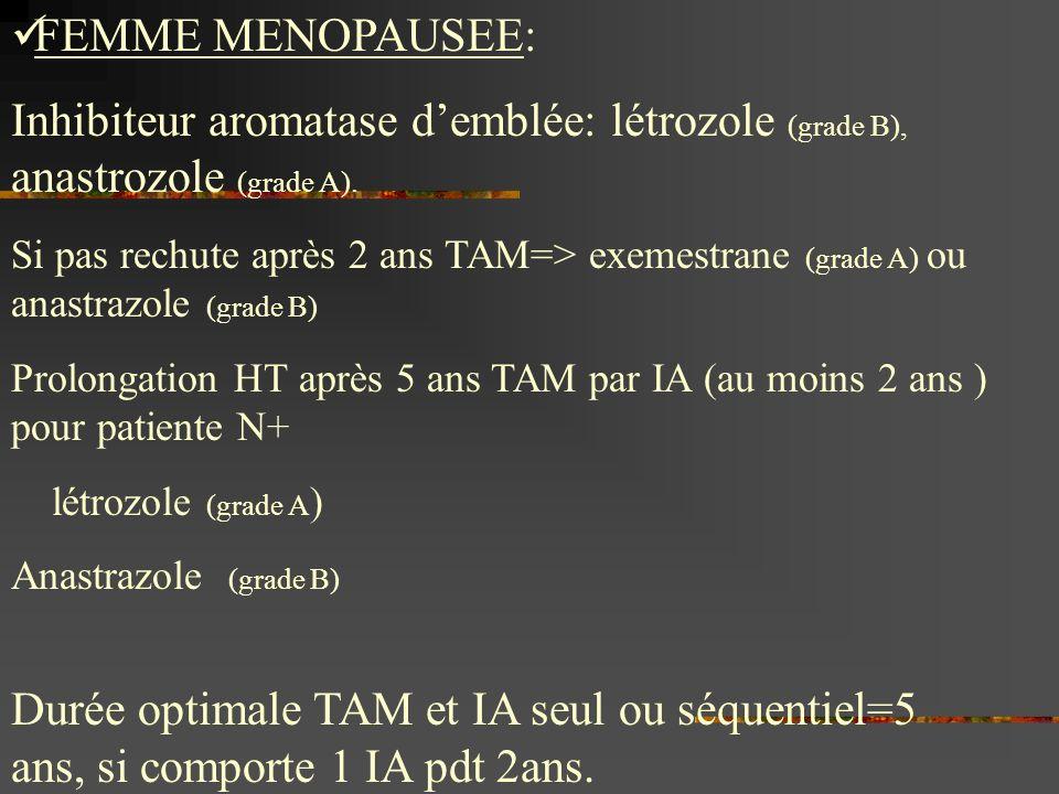 FEMME MENOPAUSEE:Inhibiteur aromatase d'emblée: létrozole (grade B), anastrozole (grade A).