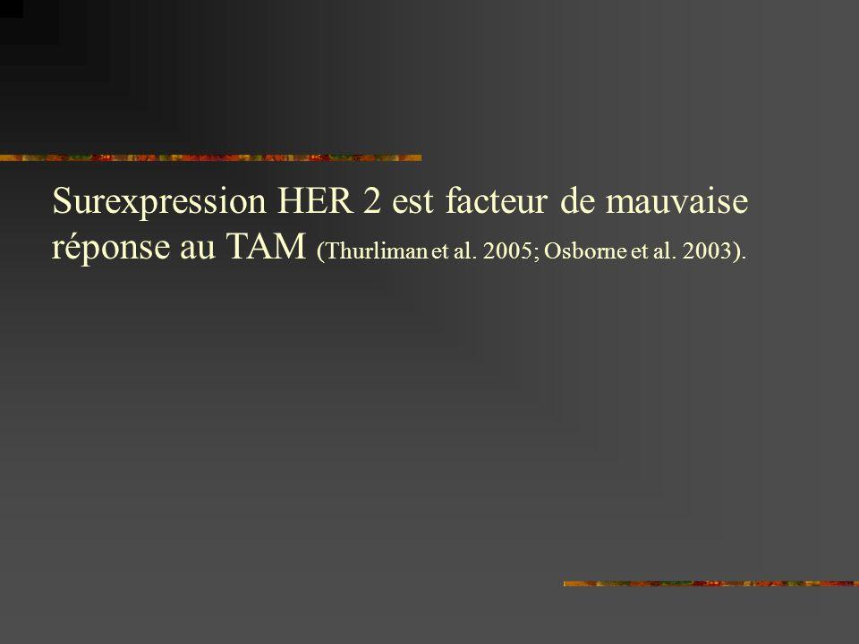 Surexpression HER 2 est facteur de mauvaise réponse au TAM (Thurliman et al.