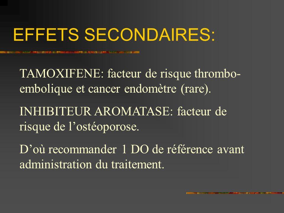 EFFETS SECONDAIRES: TAMOXIFENE: facteur de risque thrombo-embolique et cancer endomètre (rare).