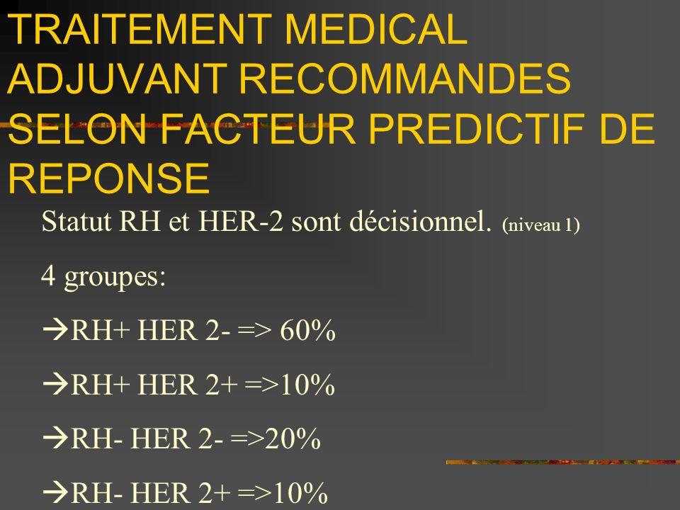 TRAITEMENT MEDICAL ADJUVANT RECOMMANDES SELON FACTEUR PREDICTIF DE REPONSE