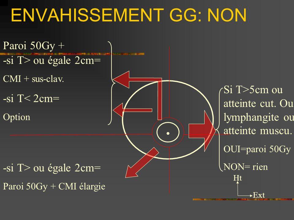 ENVAHISSEMENT GG: NON Paroi 50Gy + -si T> ou égale 2cm=