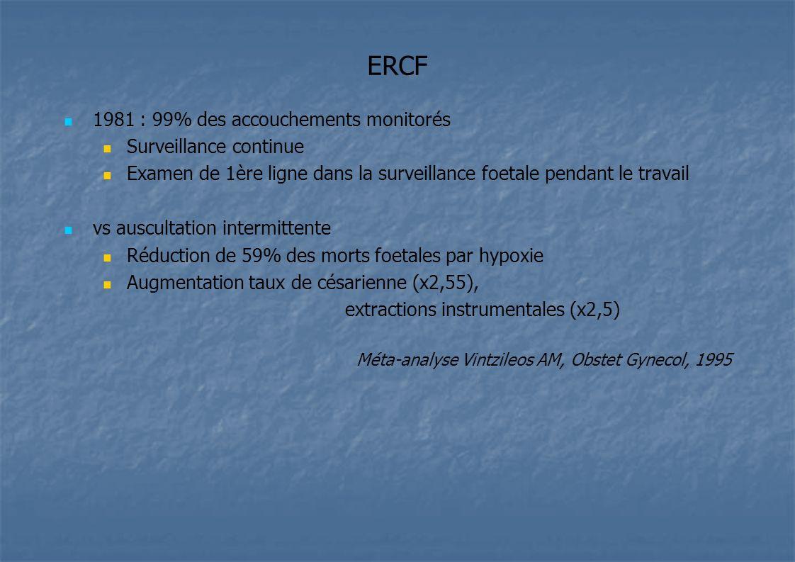 ERCF 1981 : 99% des accouchements monitorés Surveillance continue