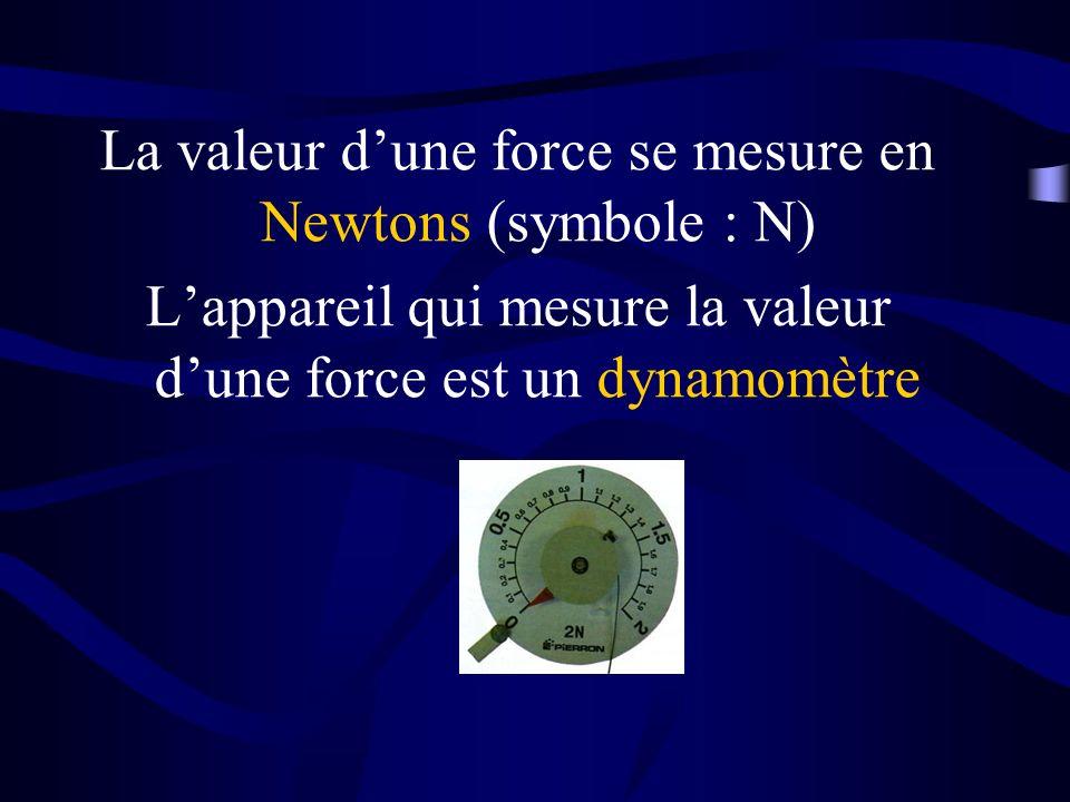 La valeur d'une force se mesure en Newtons (symbole : N)