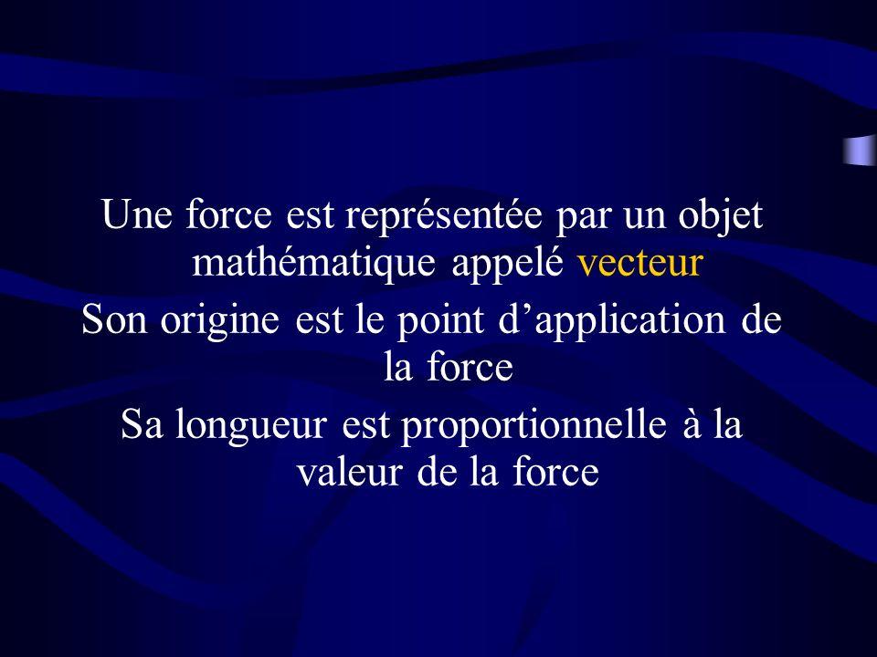 Une force est représentée par un objet mathématique appelé vecteur
