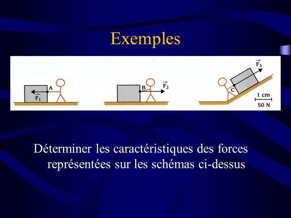 Exemples Déterminer les caractéristiques des forces représentées sur les schémas ci-dessus