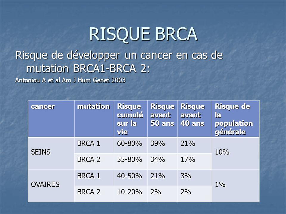 RISQUE BRCA Risque de développer un cancer en cas de mutation BRCA1-BRCA 2: Antoniou A et al Am J Hum Genet 2003.