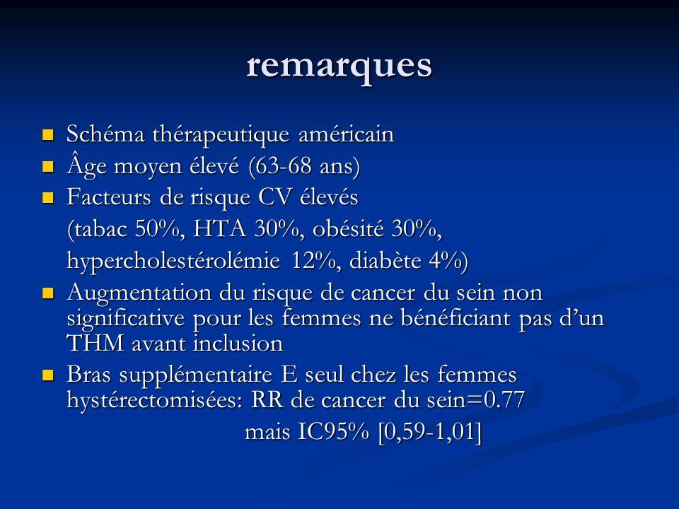 remarques Schéma thérapeutique américain Âge moyen élevé (63-68 ans)