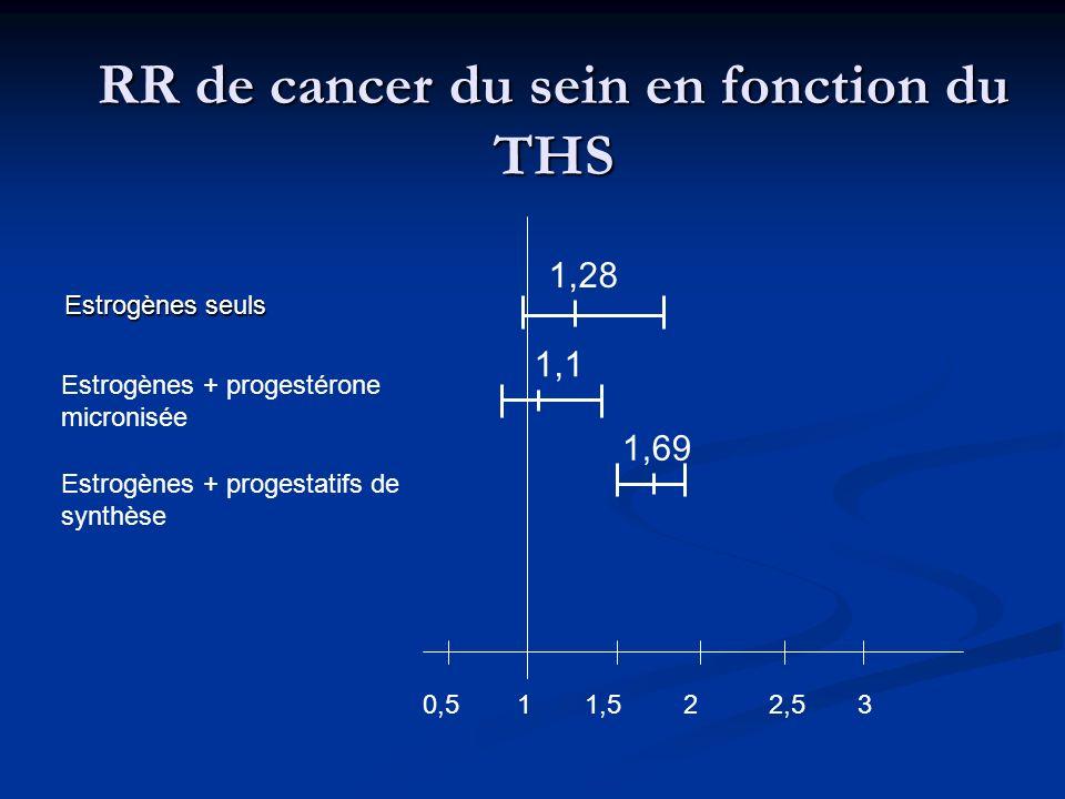 RR de cancer du sein en fonction du THS