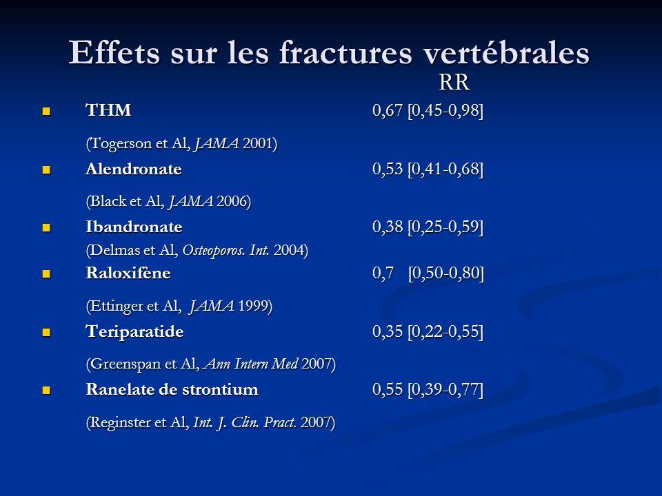 Effets sur les fractures vertébrales