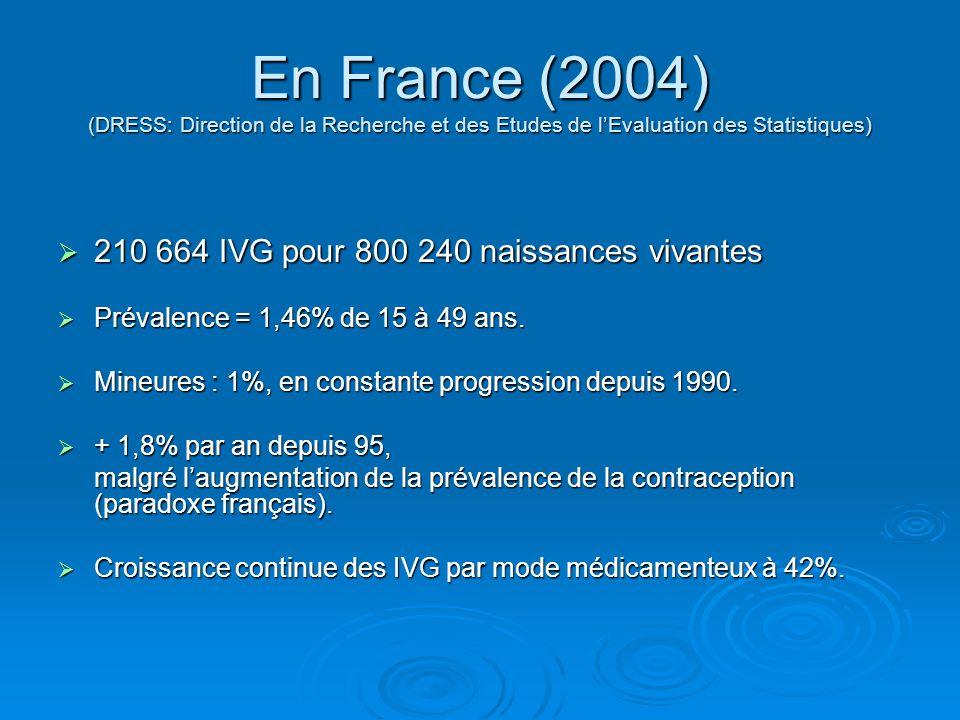 En France (2004) (DRESS: Direction de la Recherche et des Etudes de l'Evaluation des Statistiques)