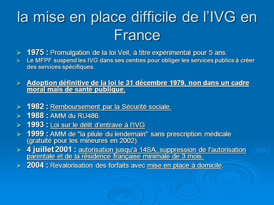la mise en place difficile de l'IVG en France