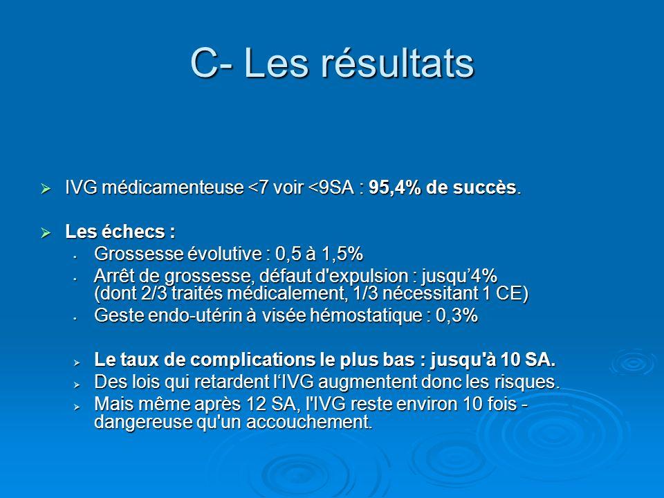 C- Les résultatsIVG médicamenteuse <7 voir <9SA : 95,4% de succès. Les échecs : Grossesse évolutive : 0,5 à 1,5%