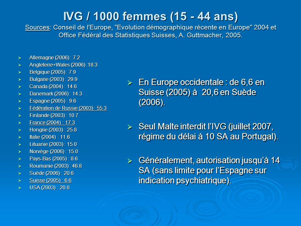 IVG / 1000 femmes (15 - 44 ans) Sources: Conseil de l Europe, Evolution démographique récente en Europe 2004 et Office Fédéral des Statistiques Suisses, A. Guttmacher, 2005.