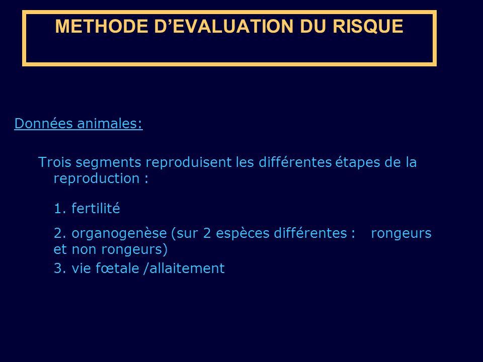 METHODE D'EVALUATION DU RISQUE